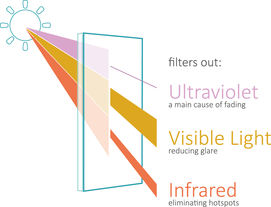solar film filters out ultraviolet uv rays, visible light and infrared light